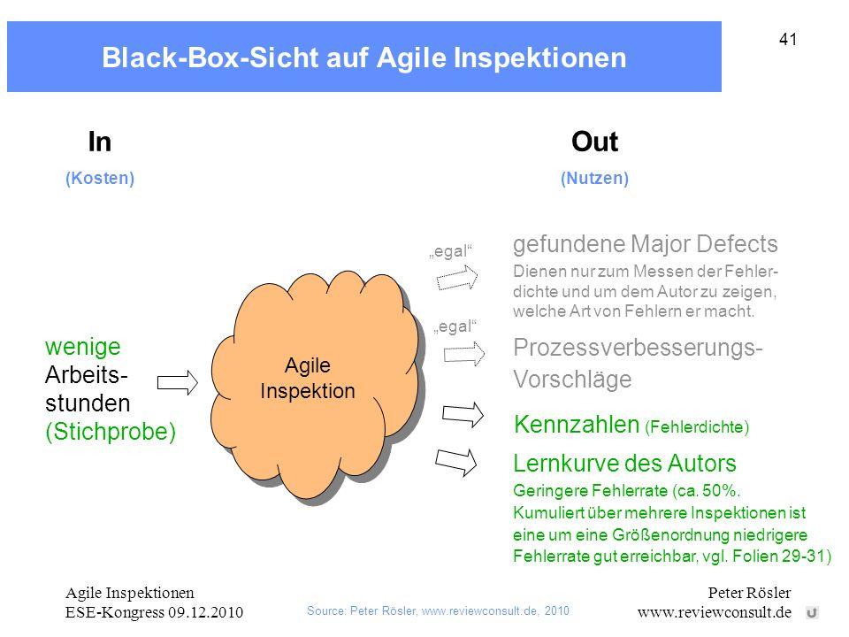Agile Inspektionen ESE-Kongress 09.12.2010 Peter Rösler www.reviewconsult.de 41 Black-Box-Sicht auf Agile Inspektionen wenige Arbeits- stunden (Stichprobe) gefundene Major Defects Prozessverbesserungs- Vorschläge Lernkurve des Autors Agile Inspektion In (Kosten) Out (Nutzen) egal Geringere Fehlerrate (ca.