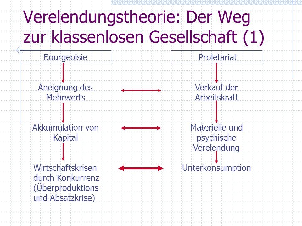 Verelendungstheorie: Der Weg zur klassenlosen Gesellschaft (1) BourgeoisieProletariat Aneignung des Mehrwerts Verkauf der Arbeitskraft Akkumulation vo
