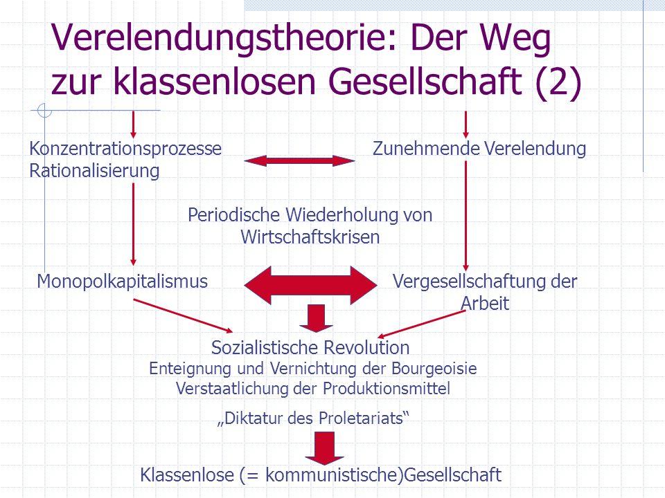 Verelendungstheorie: Der Weg zur klassenlosen Gesellschaft (2) Konzentrationsprozesse Rationalisierung Zunehmende Verelendung Periodische Wiederholung