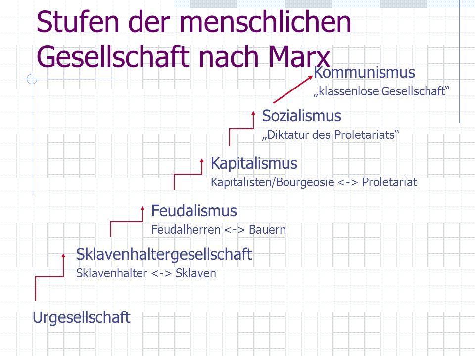Stufen der menschlichen Gesellschaft nach Marx Urgesellschaft Sklavenhaltergesellschaft Sklavenhalter Sklaven Feudalismus Feudalherren Bauern Kapitalismus Kapitalisten/Bourgeosie Proletariat Sozialismus Diktatur des Proletariats Kommunismus klassenlose Gesellschaft