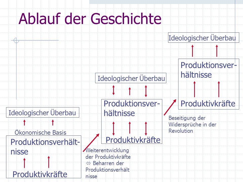 Ablauf der Geschichte Produktivkräfte Produktionsverhält- nisse Ökonomische Basis Ideologischer Überbau Produktivkräfte Produktionsver- hältnisse Ideo