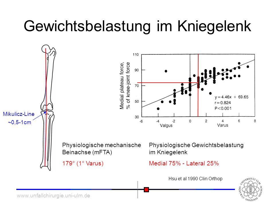 www.unfallchirurgie.uni-ulm.de Gewichtsbelastung im Kniegelenk Physiologische mechanische Beinachse (mFTA) 179° (1° Varus) Physiologische Gewichtsbela