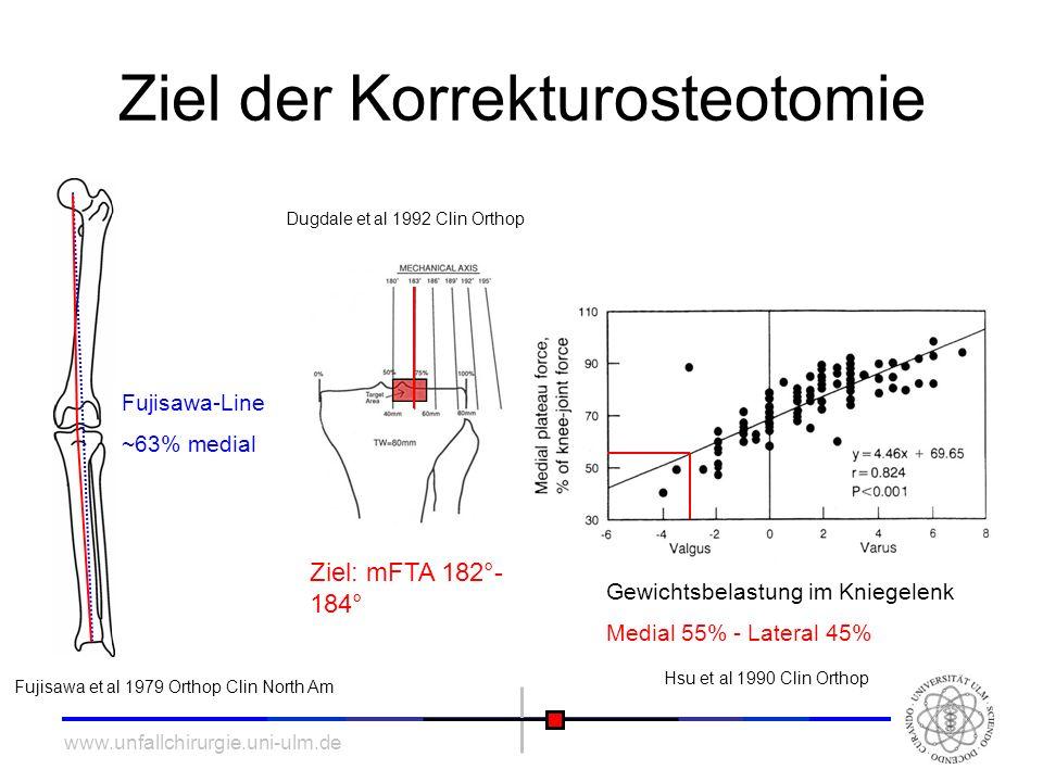 www.unfallchirurgie.uni-ulm.de Ziel der Korrekturosteotomie Fujisawa-Line ~63% medial Ziel: mFTA 182°- 184° Fujisawa et al 1979 Orthop Clin North Am D