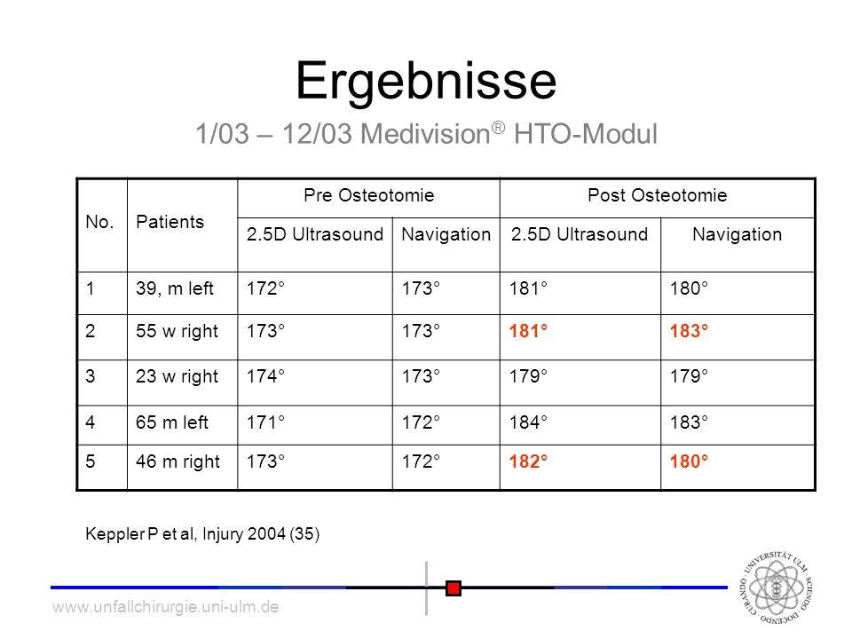 www.unfallchirurgie.uni-ulm.de Ergebnisse 1/03 – 12/03 Medivision ® HTO-Modul No.Patients Pre OsteotomiePost Osteotomie 2.5D UltrasoundNavigation2.5D