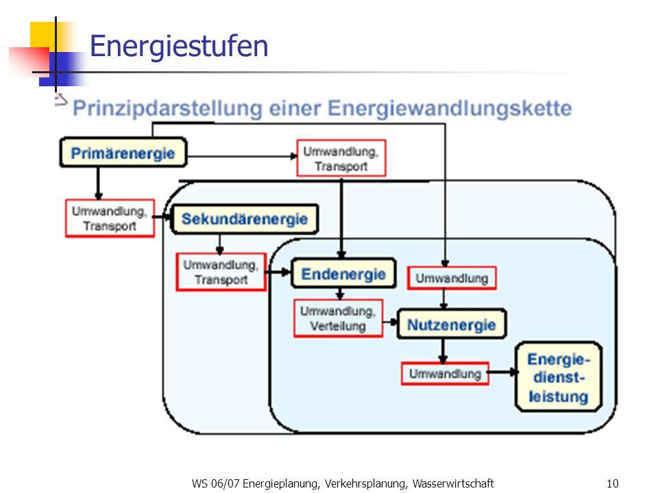 WS 06/07 Energieplanung, Verkehrsplanung, Wasserwirtschaft10 Energiestufen