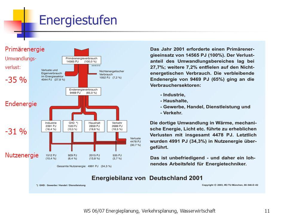 WS 06/07 Energieplanung, Verkehrsplanung, Wasserwirtschaft11 Energiestufen Primärenergie Umwandlungs- verlust: -35 % Endenergie -31 % Nutzenergie
