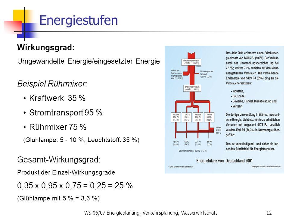 WS 06/07 Energieplanung, Verkehrsplanung, Wasserwirtschaft12 Energiestufen Wirkungsgrad: Umgewandelte Energie/eingesetzter Energie Beispiel Rührmixer: