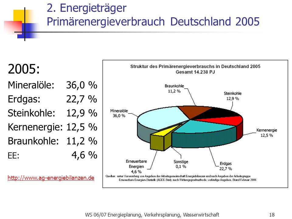 WS 06/07 Energieplanung, Verkehrsplanung, Wasserwirtschaft18 2. Energieträger Primärenergieverbrauch Deutschland 2005 2005: Mineralöle: 36,0 % Erdgas: