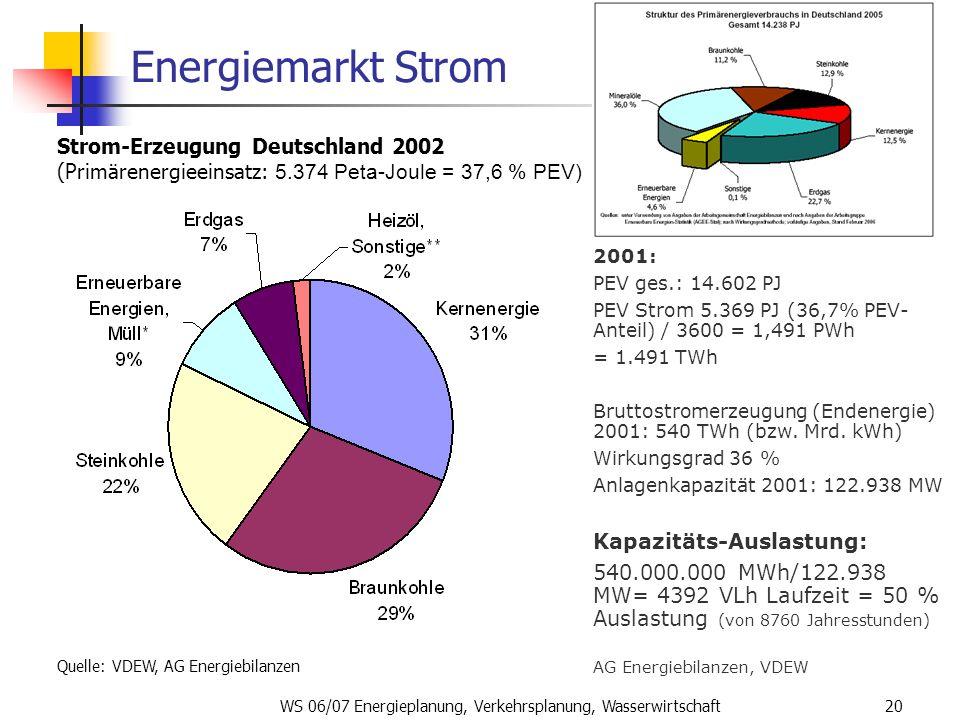 WS 06/07 Energieplanung, Verkehrsplanung, Wasserwirtschaft20 Energiemarkt Strom Strom-Erzeugung Deutschland 2002 (Primärenergieeinsatz: 5.374 Peta-Jou