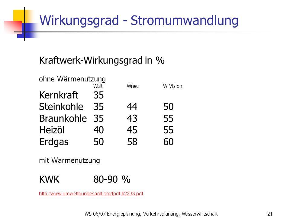 WS 06/07 Energieplanung, Verkehrsplanung, Wasserwirtschaft21 Wirkungsgrad - Stromumwandlung Kraftwerk-Wirkungsgrad in % ohne Wärmenutzung WaltWneuW-Vi