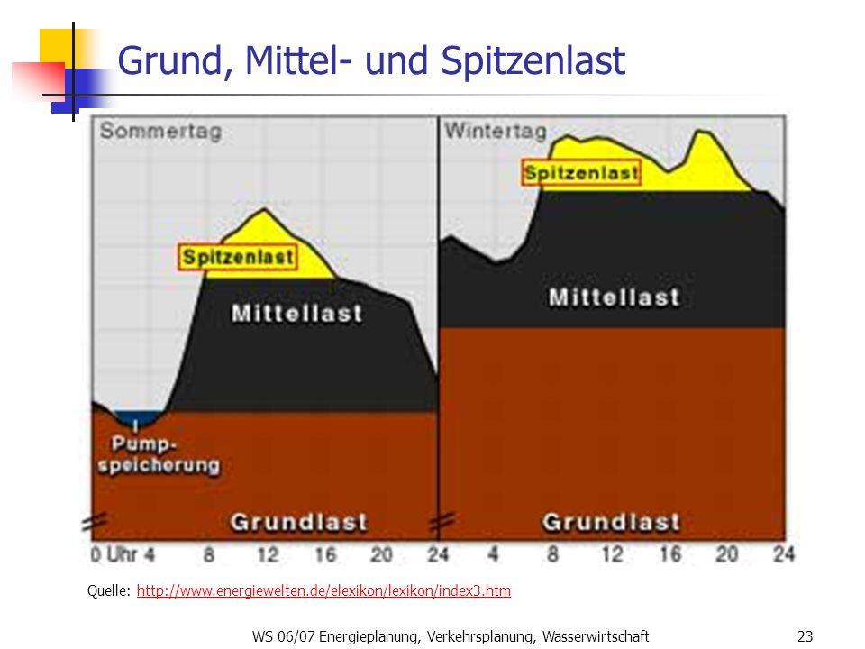 WS 06/07 Energieplanung, Verkehrsplanung, Wasserwirtschaft23 Grund, Mittel- und Spitzenlast Quelle: http://www.energiewelten.de/elexikon/lexikon/index