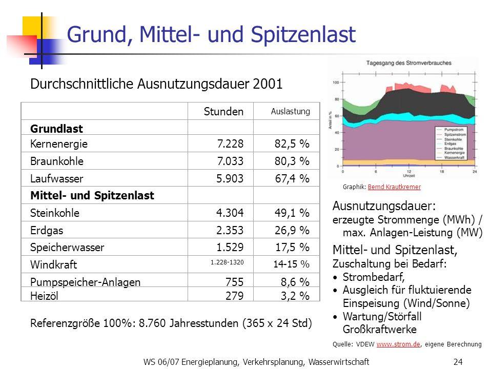 WS 06/07 Energieplanung, Verkehrsplanung, Wasserwirtschaft24 Grund, Mittel- und Spitzenlast Graphik: Bernd KrautkremerBernd Krautkremer Ausnutzungsdau