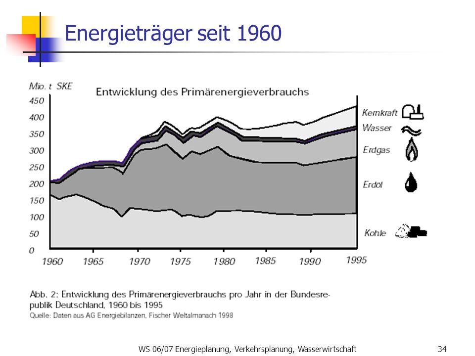 WS 06/07 Energieplanung, Verkehrsplanung, Wasserwirtschaft34 Energieträger seit 1960