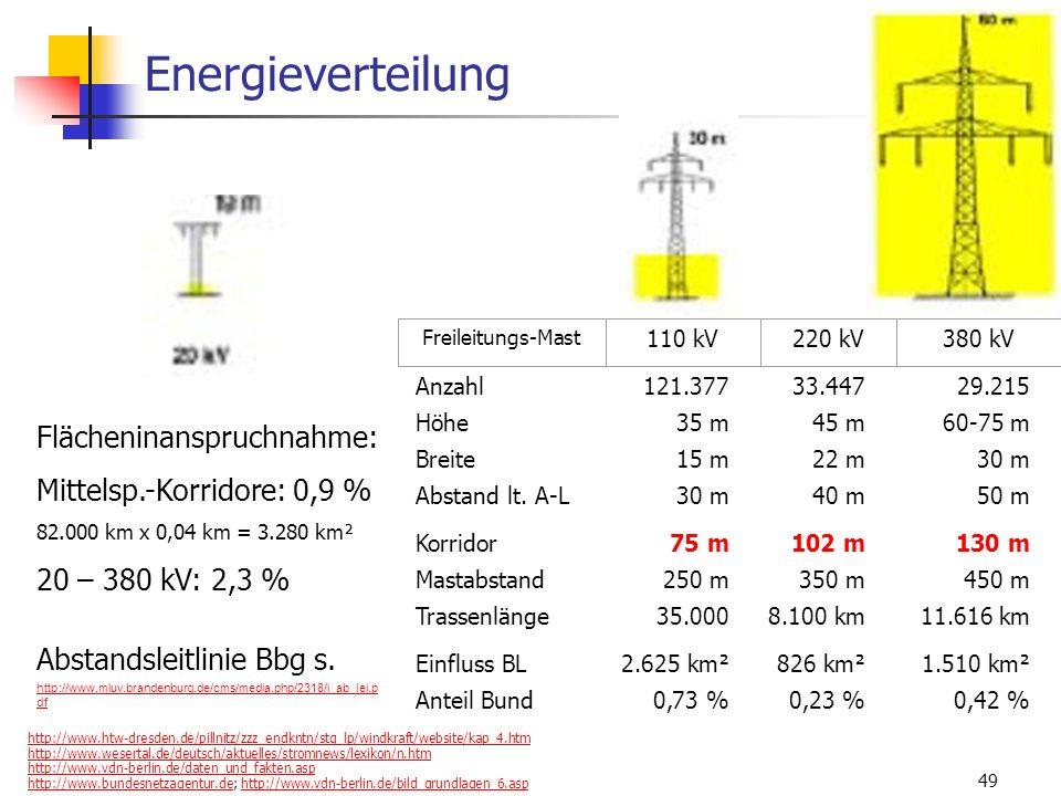 WS 06/07 Energieplanung, Verkehrsplanung, Wasserwirtschaft49 Energieverteilung Anzahl121.37733.44729.215 Höhe35 m45 m60-75 m Breite15 m22 m30 m Abstan