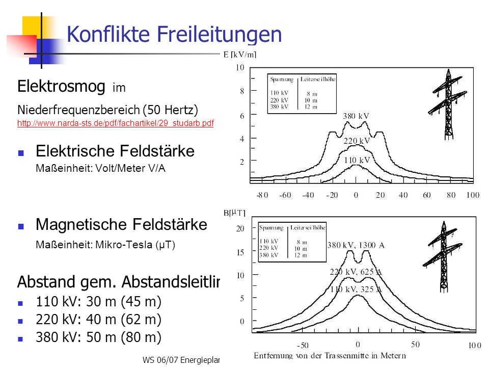 WS 06/07 Energieplanung, Verkehrsplanung, Wasserwirtschaft57 Konflikte Freileitungen Elektrosmog im Niederfrequenzbereich (50 Hertz) http://www.narda-