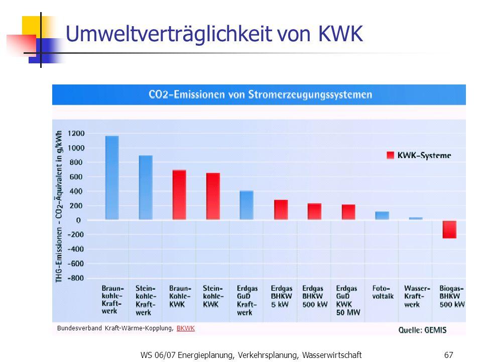 WS 06/07 Energieplanung, Verkehrsplanung, Wasserwirtschaft67 Umweltverträglichkeit von KWK Bundesverband Kraft-Wärme-Kopplung, BKWKBKWK