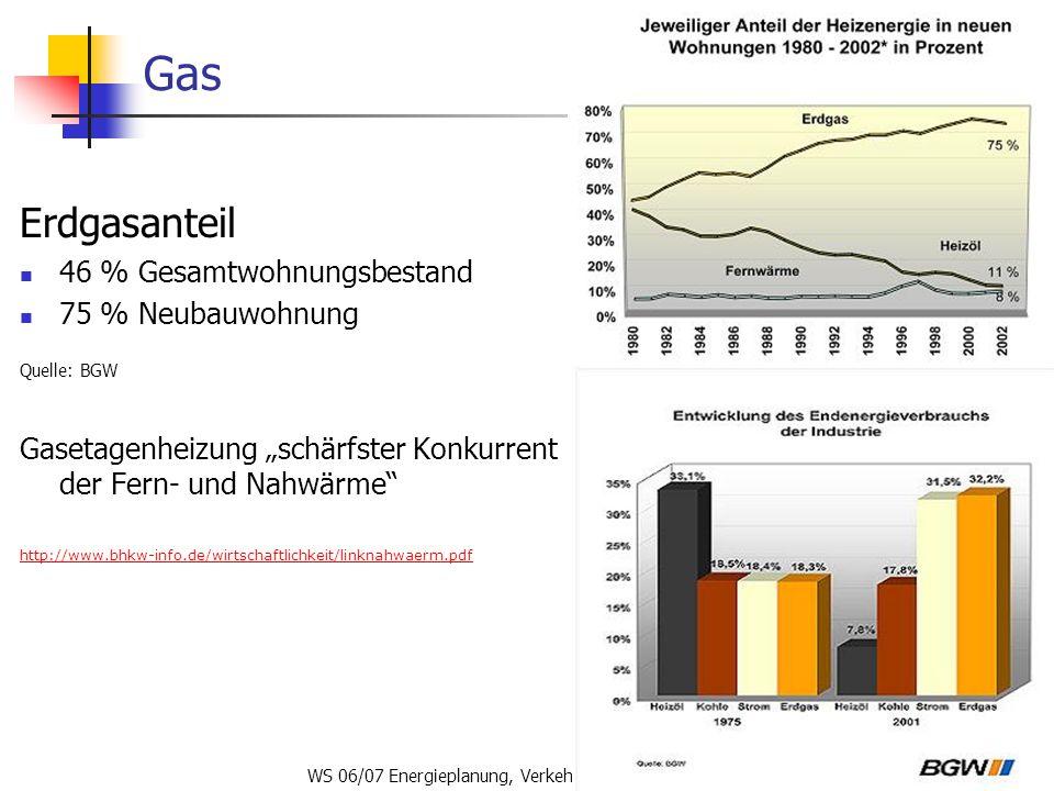WS 06/07 Energieplanung, Verkehrsplanung, Wasserwirtschaft71 Gas Erdgasanteil 46 % Gesamtwohnungsbestand 75 % Neubauwohnung Quelle: BGW Gasetagenheizu