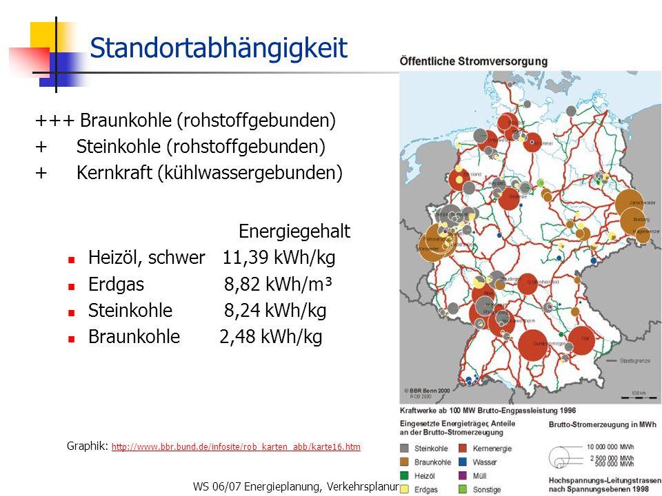 WS 06/07 Energieplanung, Verkehrsplanung, Wasserwirtschaft81 Standortabhängigkeit +++ Braunkohle (rohstoffgebunden) + Steinkohle (rohstoffgebunden) +