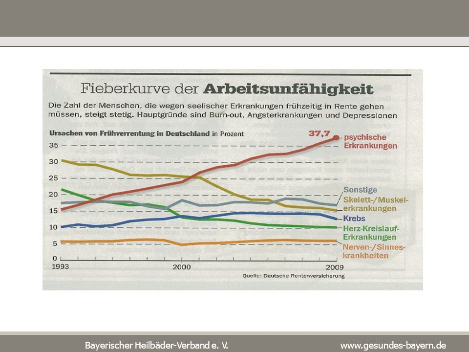 Volkswirtschaftlicher Schaden FAZIT: Bedingt durch Absentismus und Präsentismus fielen in deutschen Unternehmen 2009 Kosten in Höhe von etwa 129 Mrd.