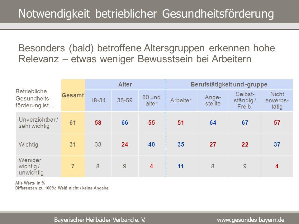 Bayerischer Heilbäder-Verband e. V. www.gesundes-bayern.de Notwendigkeit betrieblicher Gesundheitsförderung Gesamt Alter Berufstätigkeit und -gruppe 1