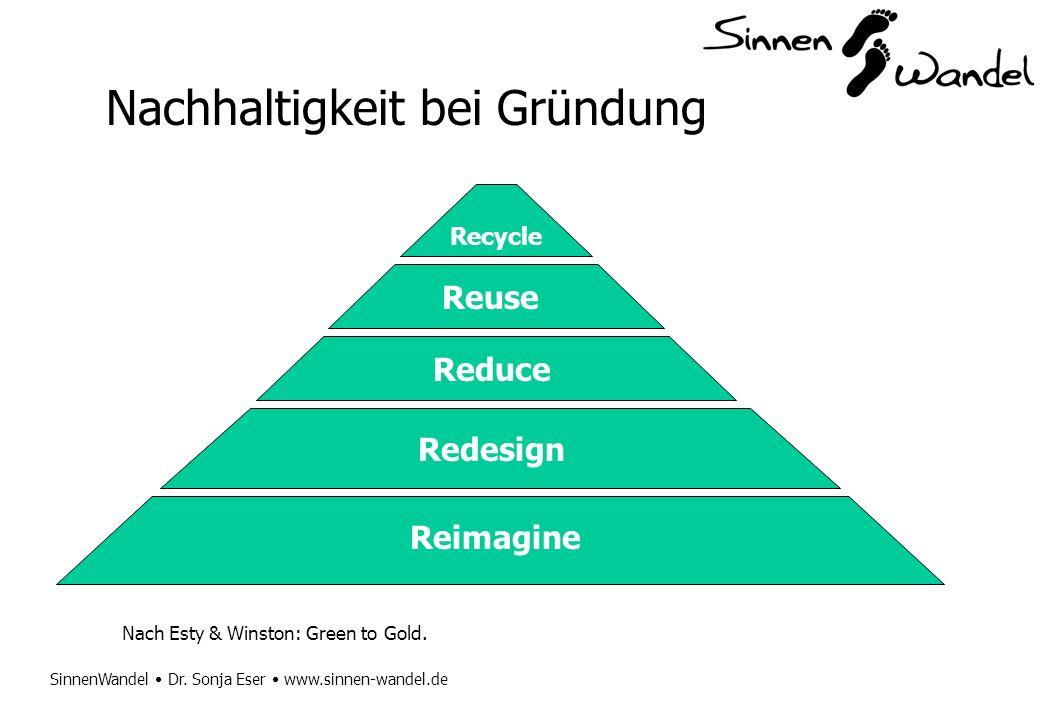 SinnenWandel Dr. Sonja Eser www.sinnen-wandel.de Nachhaltigkeit bei Gründung Reimagine Redesign Reduce Reuse Recycle Nach Esty & Winston: Green to Gol