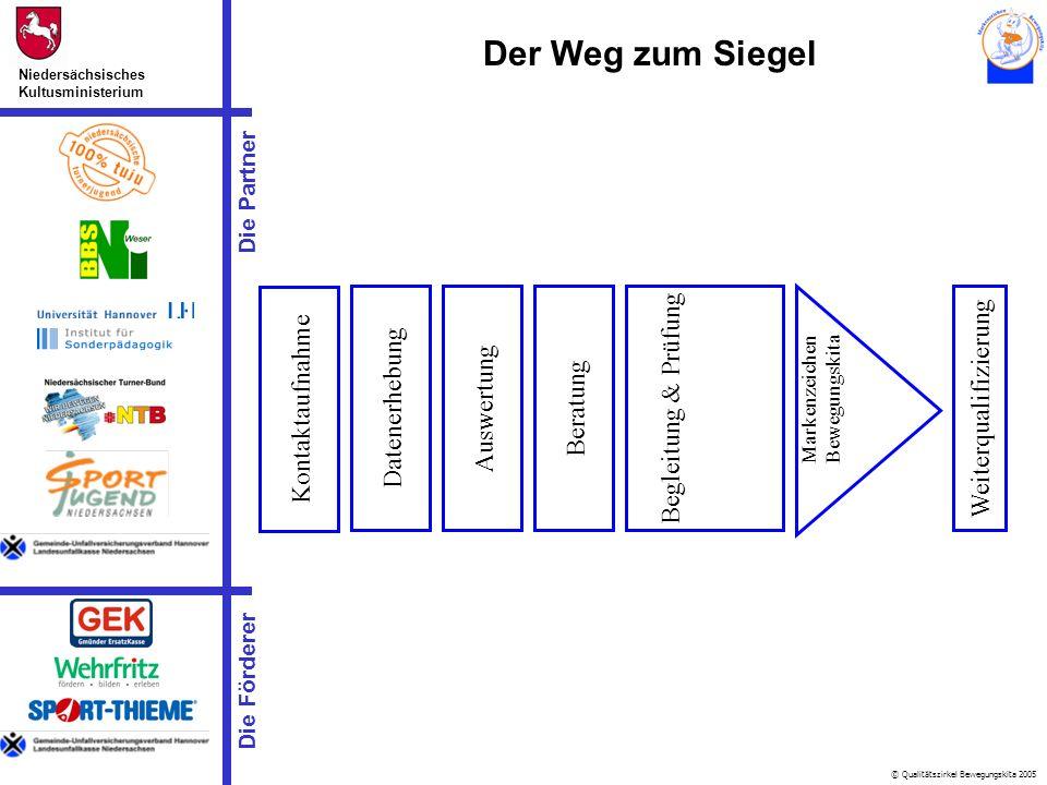 © Qualitätszirkel Bewegungskita 2005 Die Partner Niedersächsisches Kultusministerium Die Förderer Der Weg zum Siegel Kontaktaufnahme Datenerhebung Aus