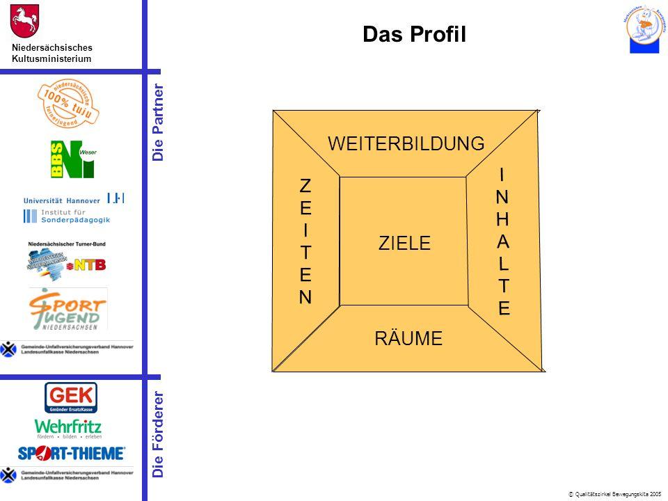 © Qualitätszirkel Bewegungskita 2005 Die Partner Niedersächsisches Kultusministerium Die Förderer Das Profil ZIELE WEITERBILDUNG RÄUME ZEITENZEITEN IN