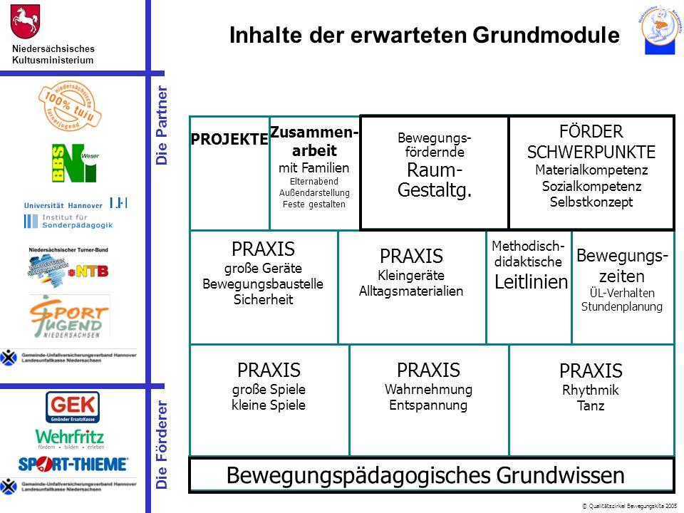© Qualitätszirkel Bewegungskita 2005 Die Partner Niedersächsisches Kultusministerium Die Förderer Inhalte der erwarteten Grundmodule Bewegungspädagogi