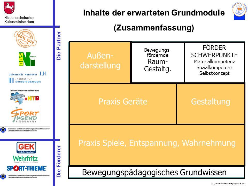 © Qualitätszirkel Bewegungskita 2005 Die Partner Niedersächsisches Kultusministerium Die Förderer Inhalte der erwarteten Grundmodule (Zusammenfassung)