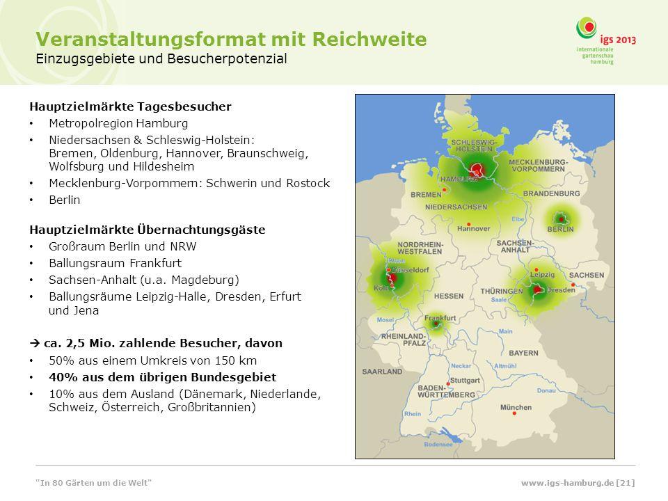 Veranstaltungsformat mit Reichweite Einzugsgebiete und Besucherpotenzial Hauptzielmärkte Tagesbesucher Metropolregion Hamburg Niedersachsen & Schleswi