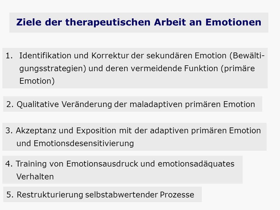 Ziele der therapeutischen Arbeit an Emotionen 2. Qualitative Veränderung der maladaptiven primären Emotion 1.Identifikation und Korrektur der sekundär