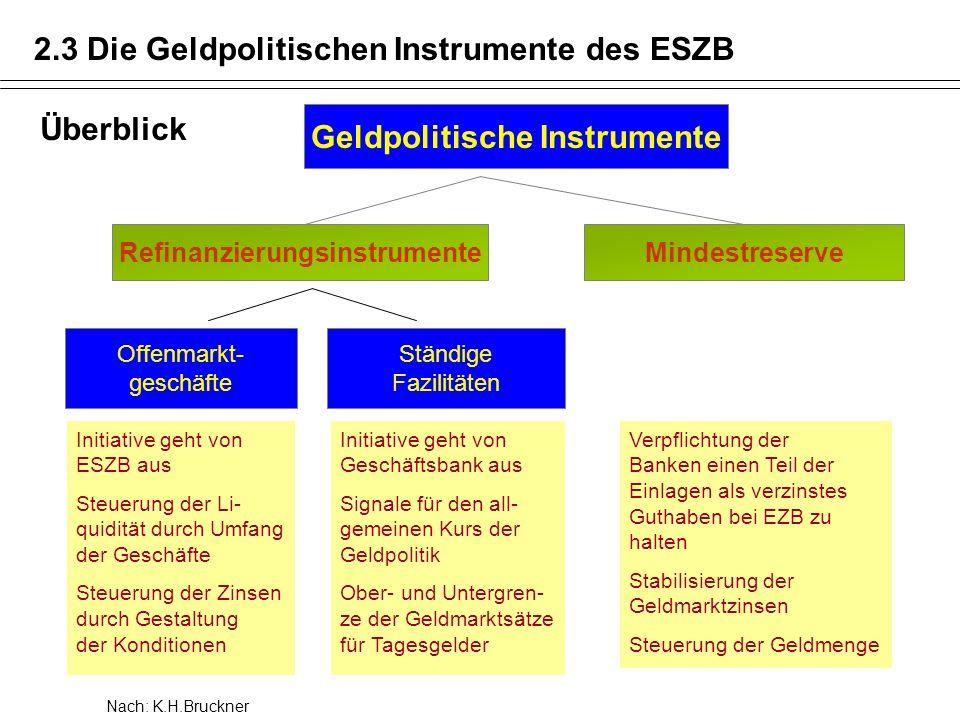 2.3 Die Geldpolitischen Instrumente des ESZB Geldpolitische Instrumente RefinanzierungsinstrumenteMindestreserve Offenmarkt- geschäfte Ständige Fazili