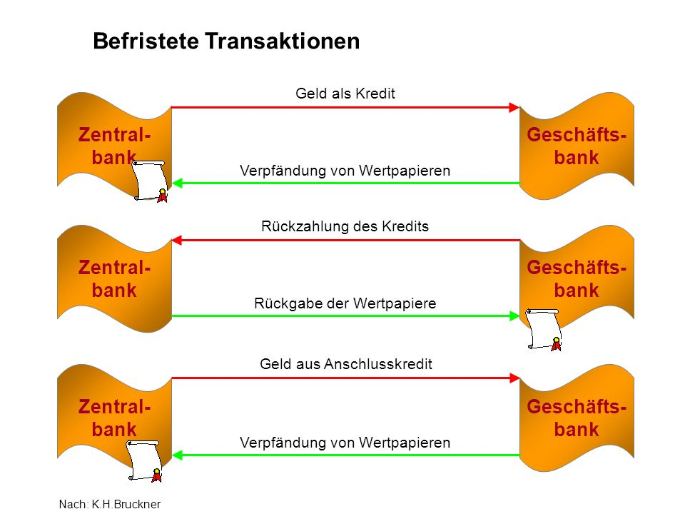 Zentral- bank Geschäfts- bank Geld als Kredit Verpfändung von Wertpapieren Zentral- bank Geschäfts- bank Rückzahlung des Kredits Rückgabe der Wertpapi