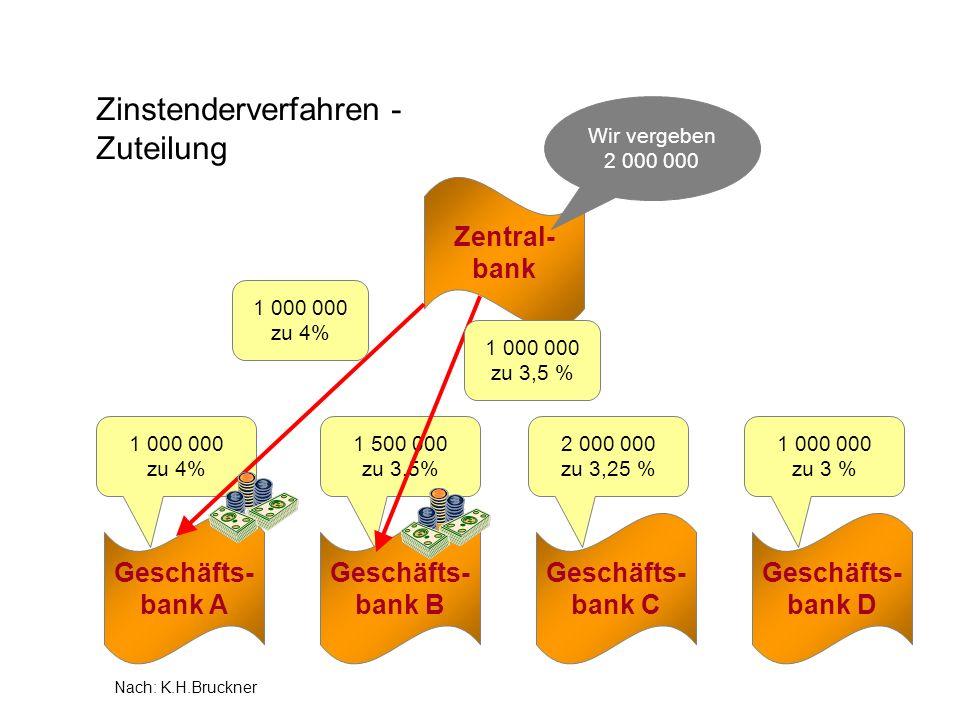 1 500 000 zu 3,5% Zinstenderverfahren - Zuteilung Zentral- bank Geschäfts- bank A Geschäfts- bank B Geschäfts- bank C Geschäfts- bank D 1 000 000 zu 4
