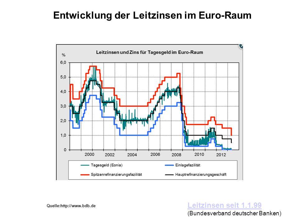 Entwicklung der Leitzinsen im Euro-Raum Leitzinsen seit 1.1.99 (Bundesverband deutscher Banken) Quelle:http://www.bdb.de