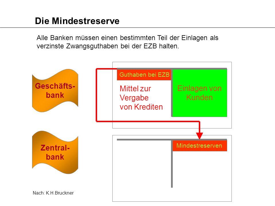 Die Mindestreserve Alle Banken müssen einen bestimmten Teil der Einlagen als verzinste Zwangsguthaben bei der EZB halten. Zentral- bank Geschäfts- ban
