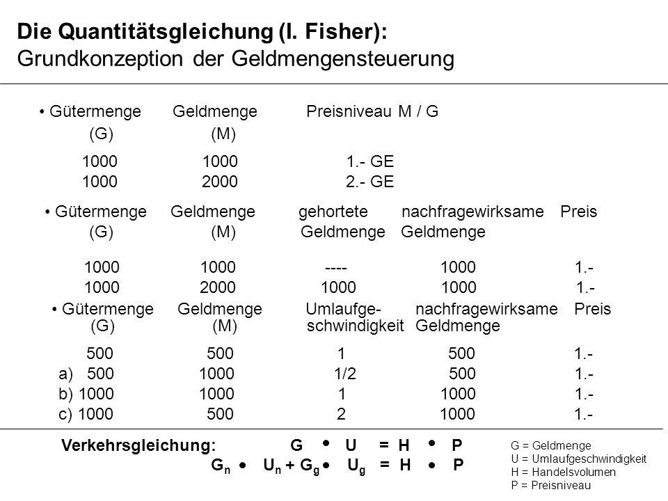 Die Quantitätsgleichung (I. Fisher): Grundkonzeption der Geldmengensteuerung GütermengeGeldmengePreisniveau M / G 1000 1000 1.- GE 1000 2000 2.- GE (G