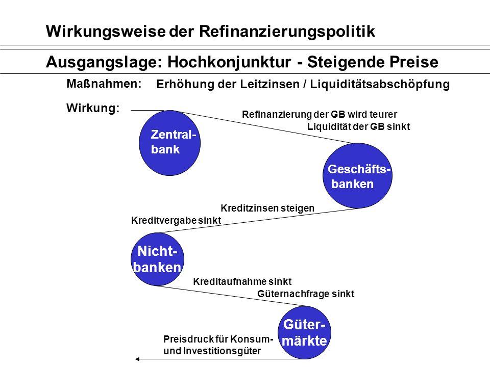Wirkungsweise der Refinanzierungspolitik Ausgangslage: Hochkonjunktur - Steigende Preise Maßnahmen: Erhöhung der Leitzinsen / Liquiditätsabschöpfung W