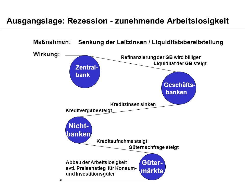 Ausgangslage: Rezession - zunehmende Arbeitslosigkeit Maßnahmen: Senkung der Leitzinsen / Liquiditätsbereitstellung Wirkung: Nicht- banken Refinanzier
