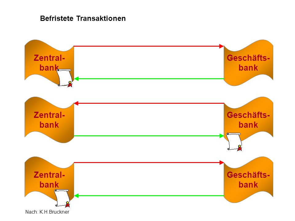 Zentral- bank Geschäfts- bank Zentral- bank Geschäfts- bank Befristete Transaktionen Zentral- bank Nach: K.H.Bruckner