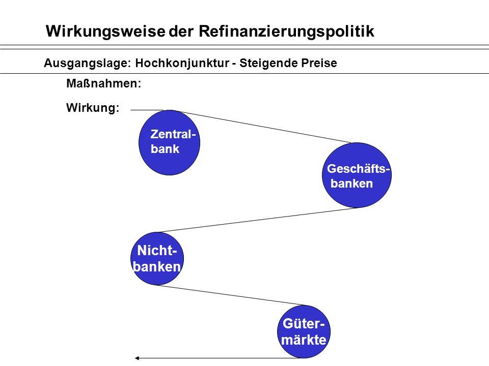 Wirkungsweise der Refinanzierungspolitik Ausgangslage: Hochkonjunktur - Steigende Preise Maßnahmen: Wirkung: Nicht- banken Güter- märkte Zentral- bank
