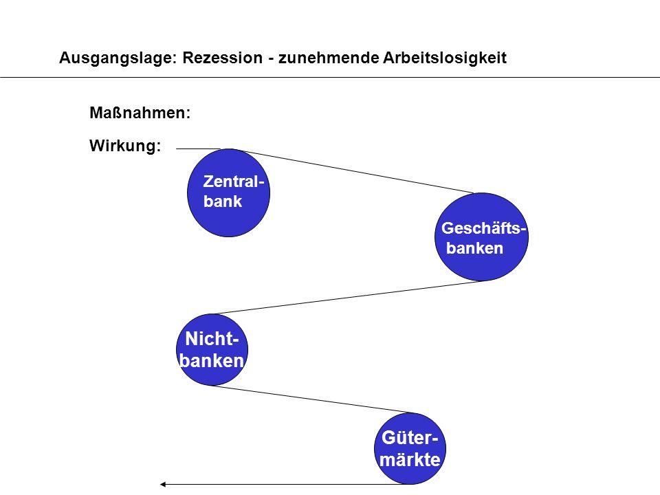 Ausgangslage: Rezession - zunehmende Arbeitslosigkeit Maßnahmen: Wirkung: Nicht- banken Güter- märkte Zentral- bank Geschäfts- banken