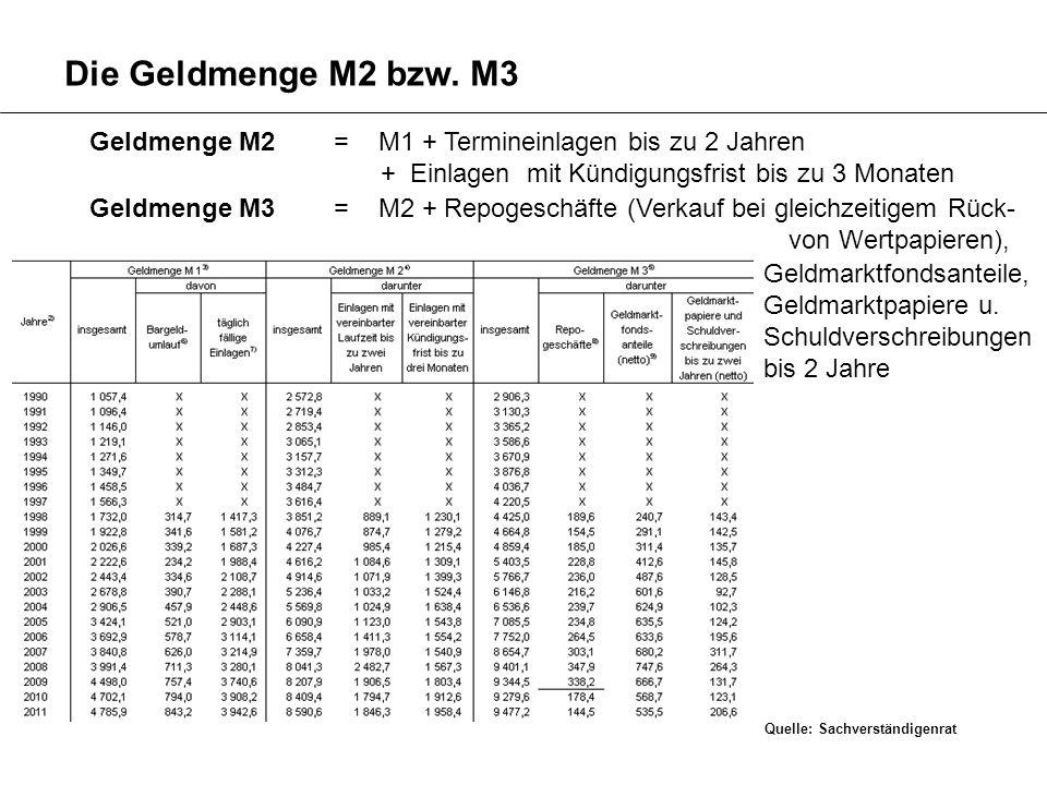 Geldmenge M2 = M1 + Termineinlagen bis zu 2 Jahren + Einlagen mit Kündigungsfrist bis zu 3 Monaten Geldmenge M3 = M2 + Repogeschäfte (Verkauf bei glei