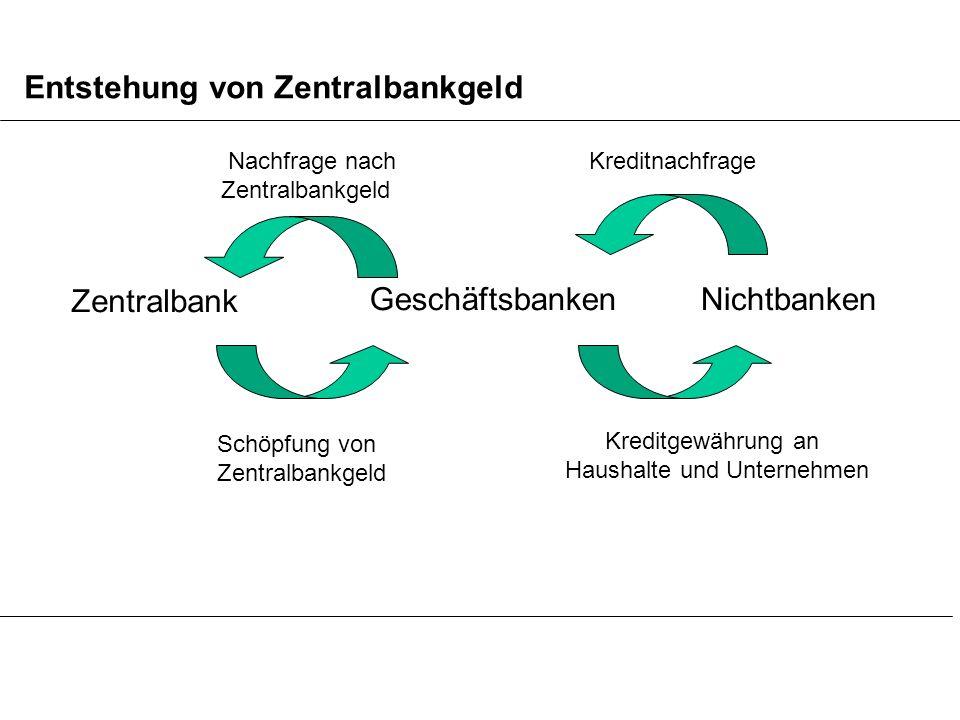 Entstehung von Zentralbankgeld Nachfrage nach Zentralbankgeld Zentralbank Schöpfung von Zentralbankgeld Kreditnachfrage Geschäftsbanken Nichtbanken Kr