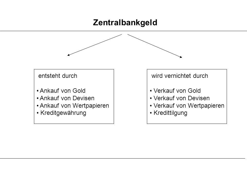 Zentralbankgeld entsteht durch Ankauf von Gold Ankauf von Devisen Ankauf von Wertpapieren Kreditgewährung wird vernichtet durch Verkauf von Gold Verka