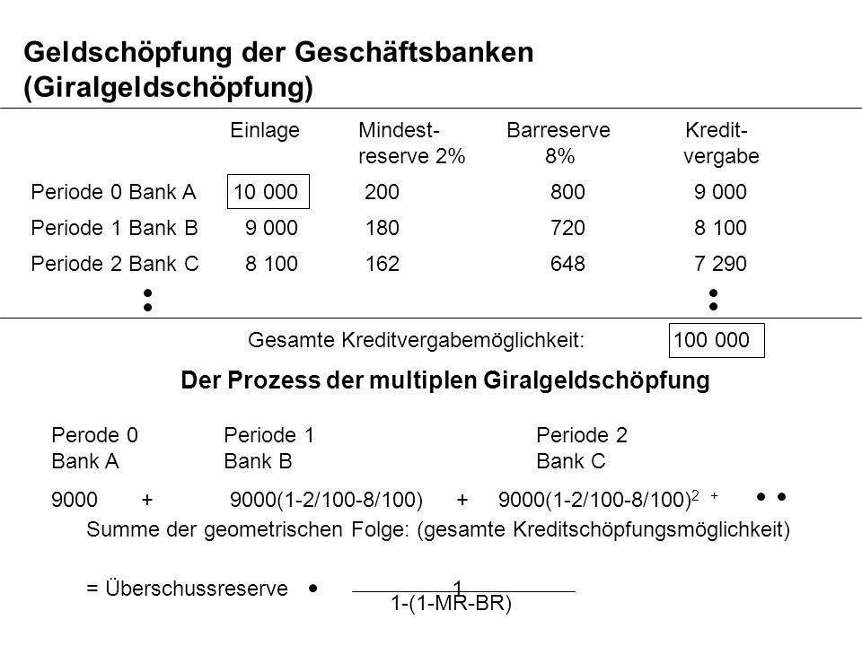 Geldschöpfung der Geschäftsbanken (Giralgeldschöpfung) Periode 0 Bank A 10 000 200 800 9 000 Einlage Mindest- Barreserve Kredit- reserve 2% 8% vergabe