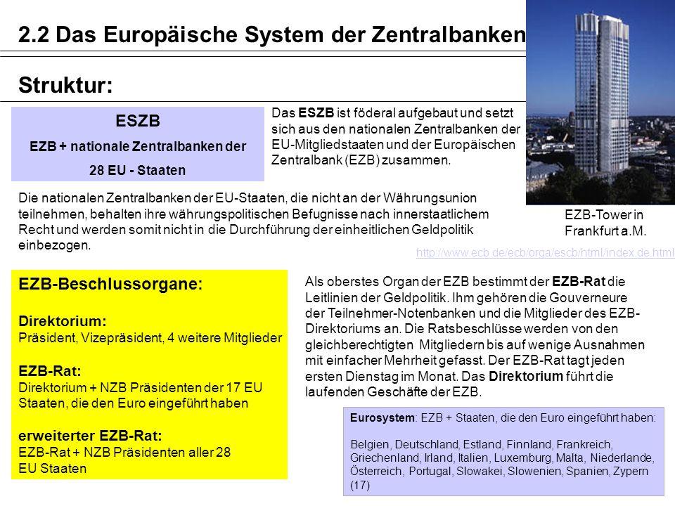 ESZB EZB + nationale Zentralbanken der 28 EU - Staaten Das ESZB ist föderal aufgebaut und setzt sich aus den nationalen Zentralbanken der EU-Mitglieds