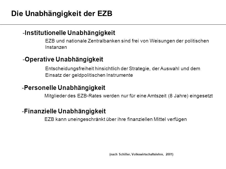 Die Unabhängigkeit der EZB -Institutionelle Unabhängigkeit EZB und nationale Zentralbanken sind frei von Weisungen der politischen Instanzen -Operativ