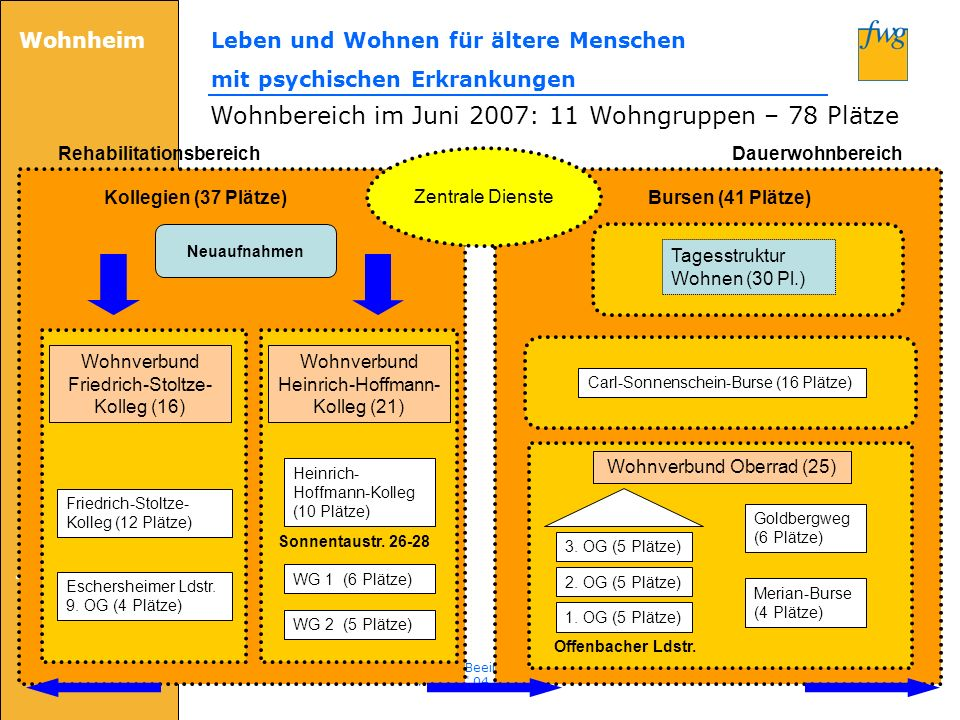 Wohnheim Leben und Wohnen für ältere Menschen mit psychischen Erkrankungen frankfurter werkgemeinschaft e.V. www.fwg-net.de