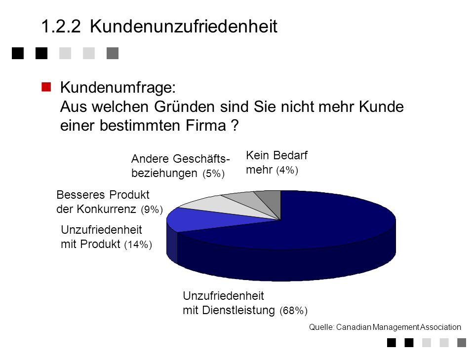 Testergebnisse (10%) Werbung (11%) Qualität (31%) Herstellername (18%) Bekannt- heitsgrad (14%) Quelle: GFK-Umfrage 12/88 1.2.1Kundenwünsche Kundenumf